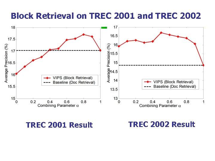 Block Retrieval on TREC 2001 and TREC 2002 TREC 2001 Result TREC 2002 Result
