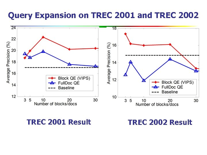 Query Expansion on TREC 2001 and TREC 2002 TREC 2001 Result TREC 2002 Result