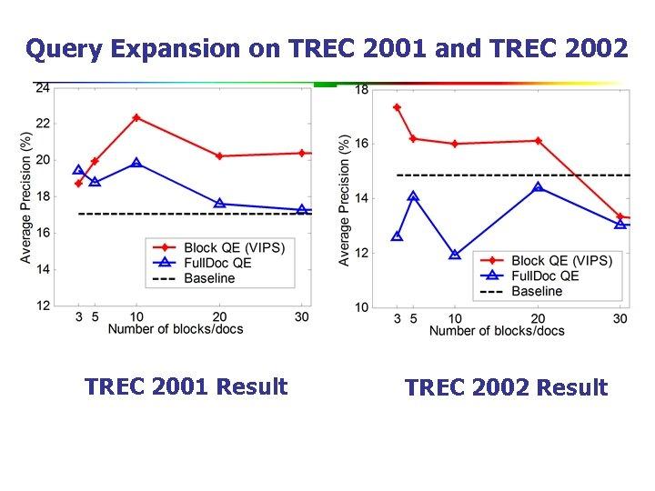Query Expansion on TREC 2001 and TREC 2002 TREC 2001 Result TREC 2002 Result