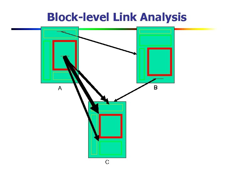 Block-level Link Analysis B A C