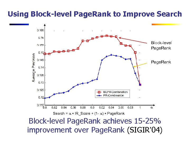 Using Block-level Page. Rank to Improve Search Block-level Page. Rank a Search = a