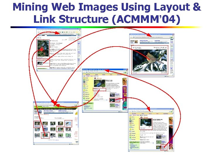 Mining Web Images Using Layout & Link Structure (ACMMM' 04)