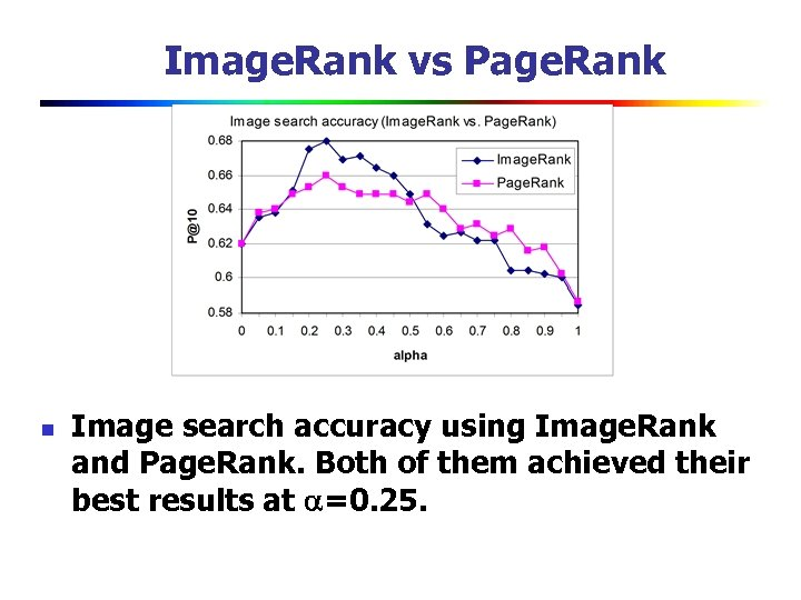 Image. Rank vs Page. Rank n Image search accuracy using Image. Rank and Page.