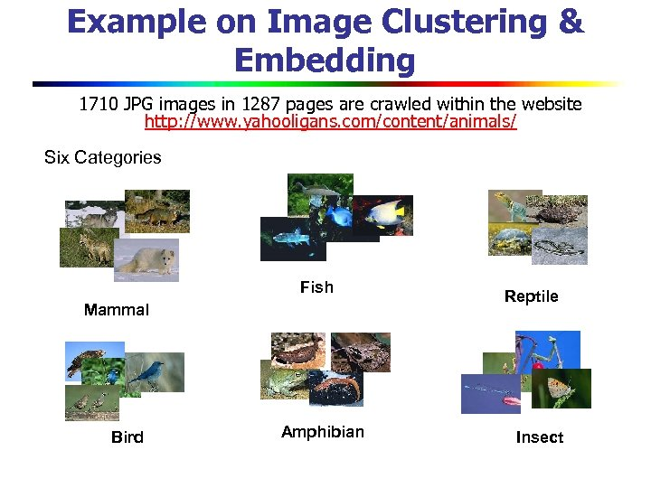 Example on Image Clustering & Embedding 1710 JPG images in 1287 pages are crawled