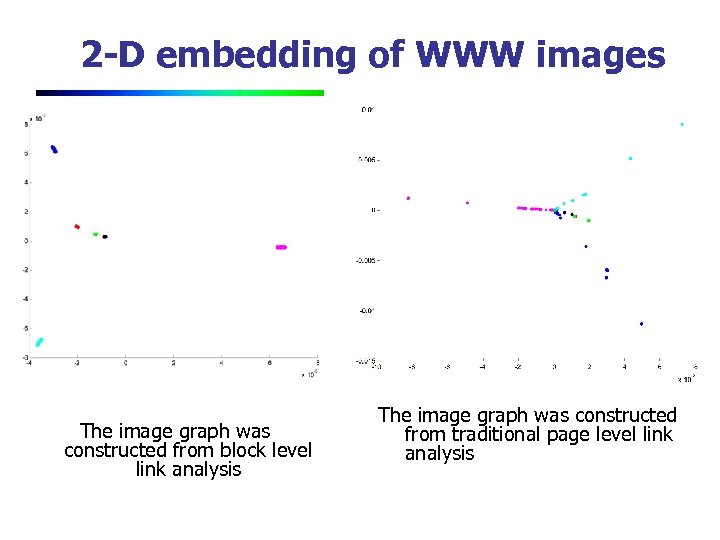2 -D embedding of WWW images The image graph was constructed from block level