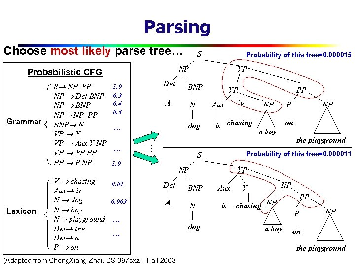 Parsing Choose most likely parse tree… Grammar Lexicon V chasing Aux is N dog