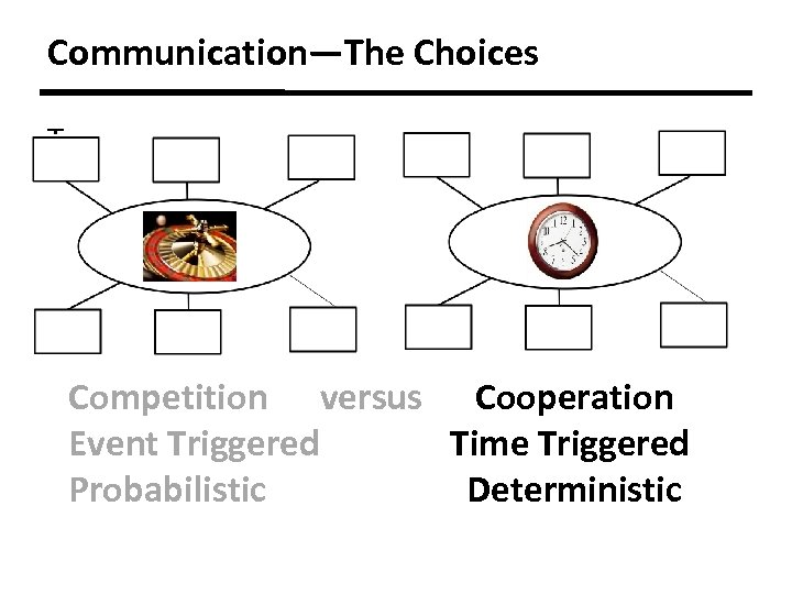 Communication—The Choices T Competition versus Cooperation Event Triggered Time Triggered Probabilistic Deterministic
