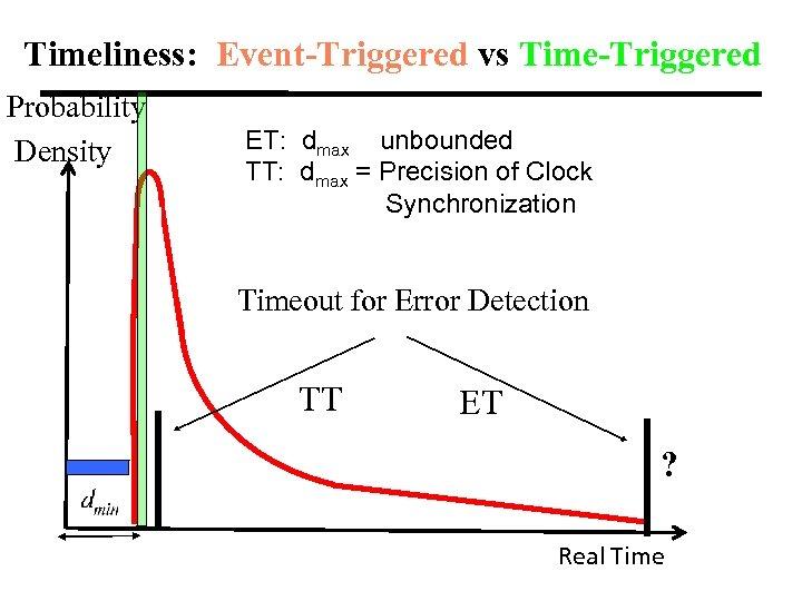 Timeliness: Event-Triggered vs Time-Triggered Probability Density ET: dmax unbounded TT: dmax = Precision of