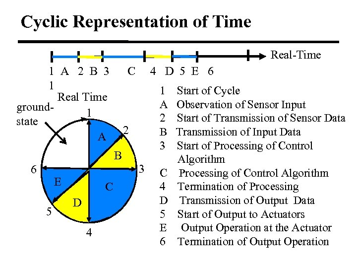 Cyclic Representation of Time Real-Time 1 A 2 B 3 1 Real Time ground