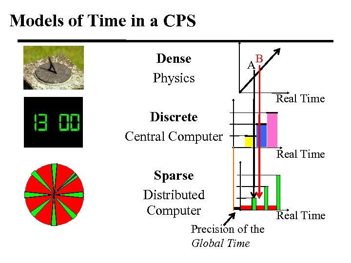 Models of Time in a CPS Dense Physics B A Real Time Discrete Central