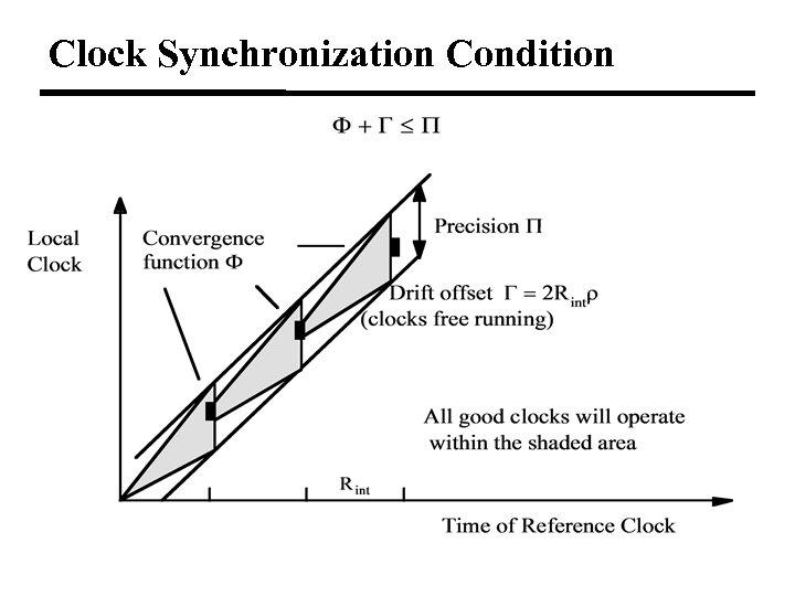 Clock Synchronization Condition
