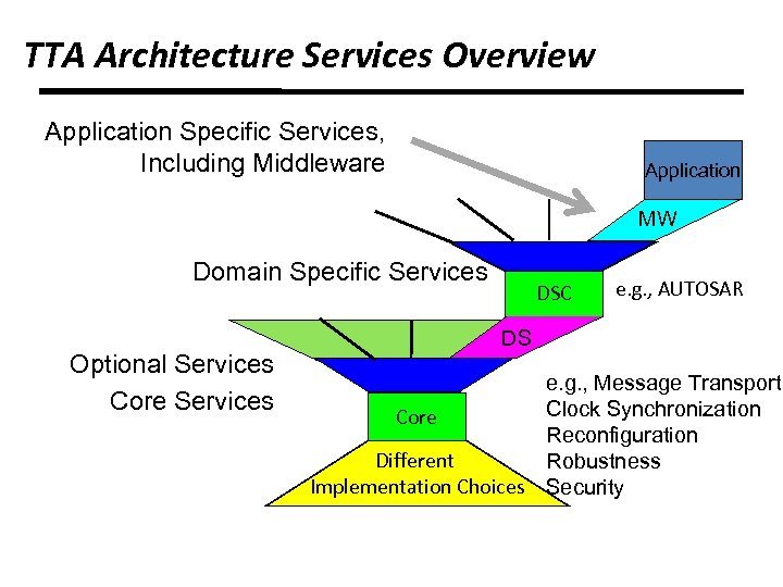 TTA Architecture Services Overview Application Specific Services, Including Middleware Application MW Domain Specific Services