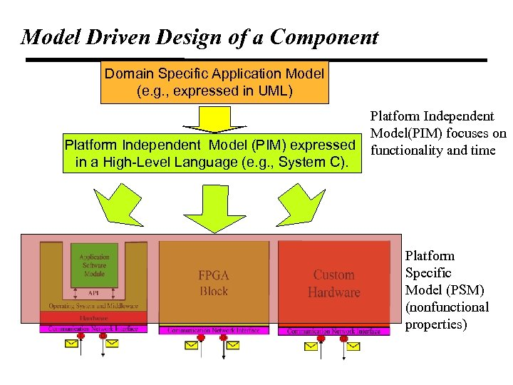 Model Driven Design of a Component Domain Specific Application Model (e. g. , expressed