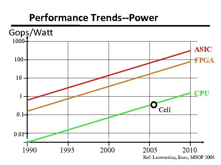 Performance Trends--Power Gops/Watt 1000 ASIC 100 FPGA 10 CPU 1 Cell 0. 1 0.