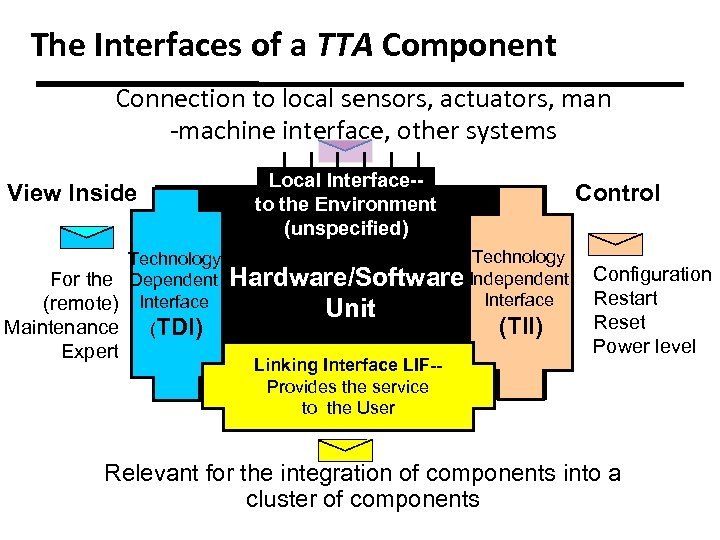 The Interfaces of a TTA Component Connection to local sensors, actuators, man -machine interface,