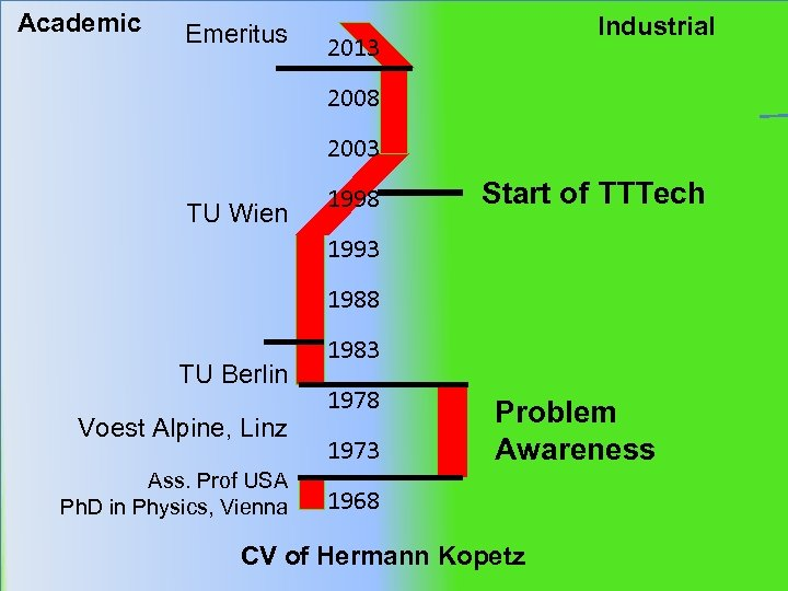 Academic Emeritus Industrial 2013 2008 2003 TU Wien 1998 Start of TTTech 1993 1988