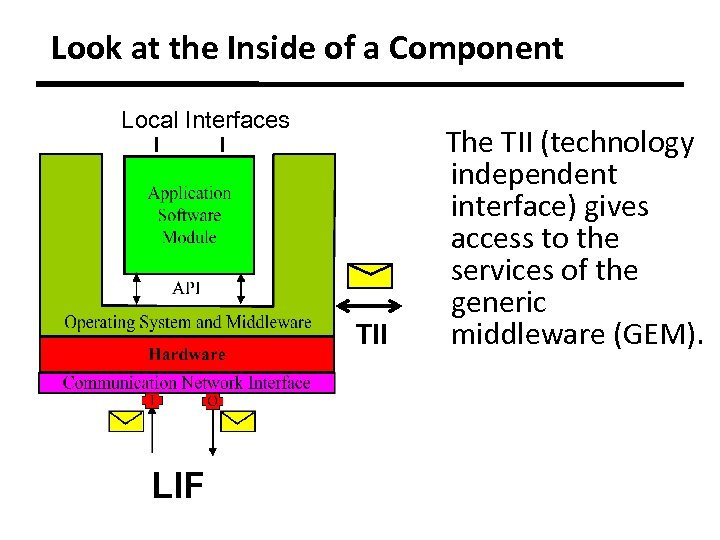 Look at the Inside of a Component Local Interfaces TII LIF The TII (technology