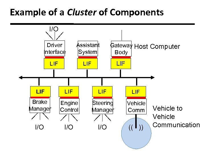 Example of a Cluster of Components I/O Driver Interface Assistant System LIF Gateway Host