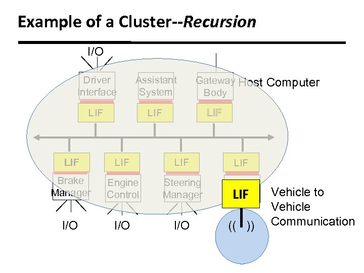 Example of a Cluster--Recursion I/O Driver Interface Assistant System LIF Gateway Host Body Computer