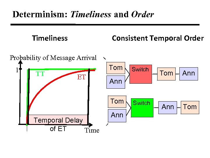 Determinism: Timeliness and Order Timeliness Consistent Temporal Order Probability of Message Arrival 1 TT