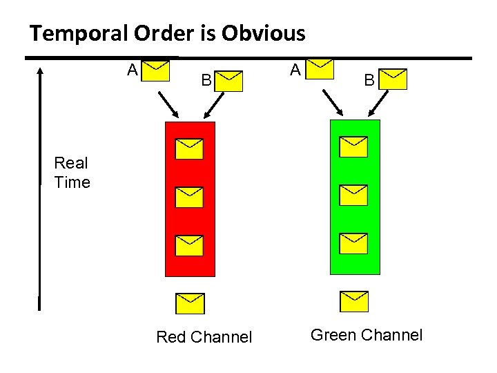 Temporal Order is Obvious A B Real Time Red Channel Green Channel