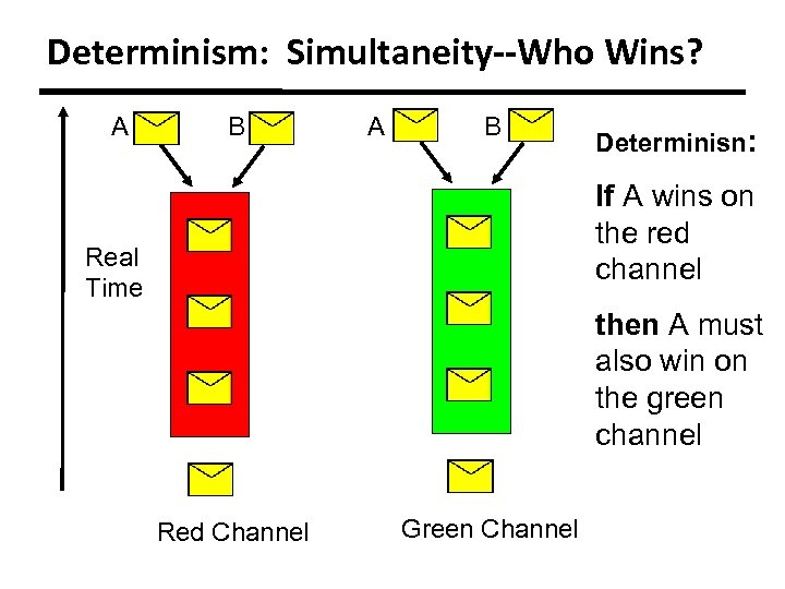 Determinism: Simultaneity--Who Wins? A B Determinisn: If A wins on the red channel Real