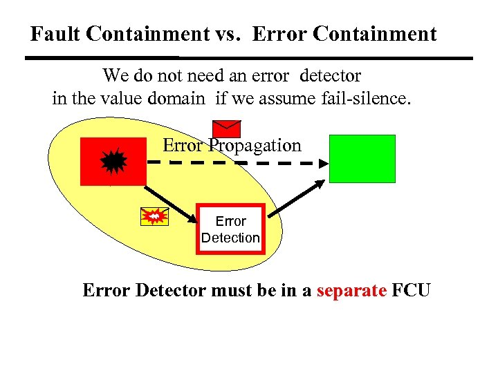 Fault Containment vs. Error Containment We do not need an error detector in the