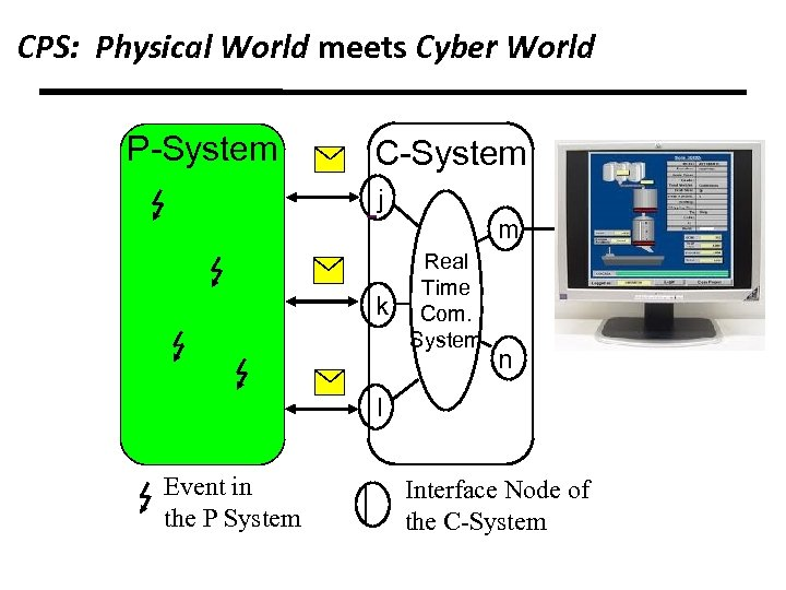 CPS: Physical World meets Cyber World P-System C-System j m k Real Time Com.