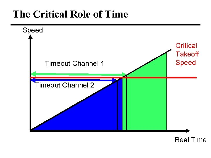 The Critical Role of Time Speed Timeout Channel 1 Critical Takeoff Speed Timeout Channel