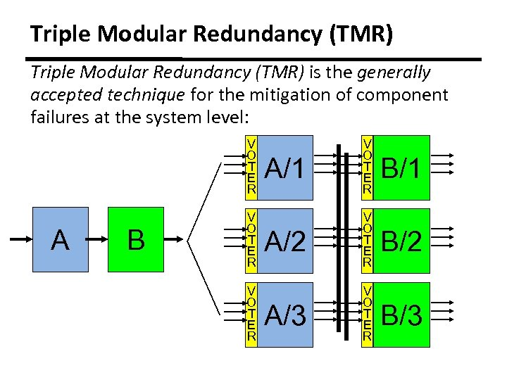 Triple Modular Redundancy (TMR) is the generally accepted technique for the mitigation of component