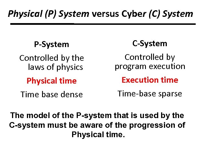 Physical (P) System versus Cyber (C) System P-System Controlled by the laws of physics
