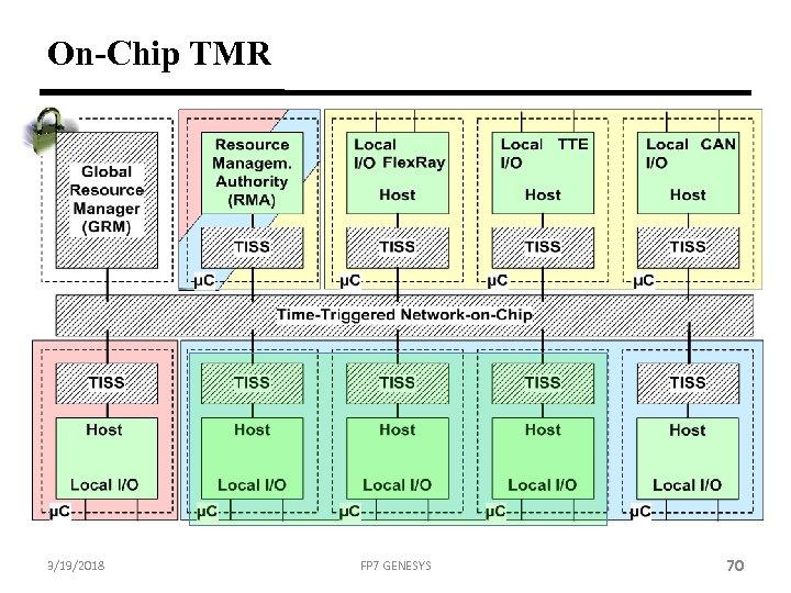 On-Chip TMR 3/19/2018 FP 7 GENESYS 70