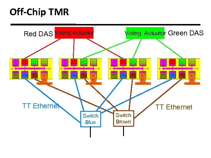 Off-Chip TMR Red DAS Voting Actuator TT Ethernet Green DAS TT Ethernet Switch Blue
