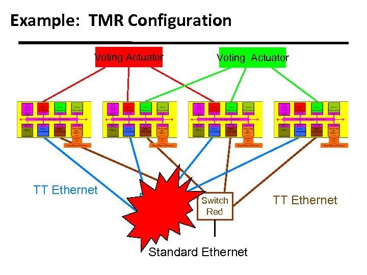 Example: TMR Configuration Voting Actuator TT Ethernet Switch Blue Voting Actuator Switch Red Standard