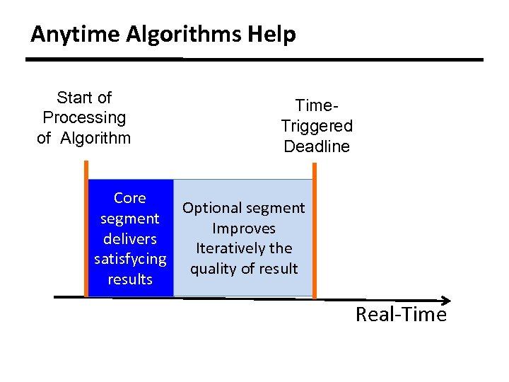 Anytime Algorithms Help Start of Processing of Algorithm Time. Triggered Deadline Core Optional segment