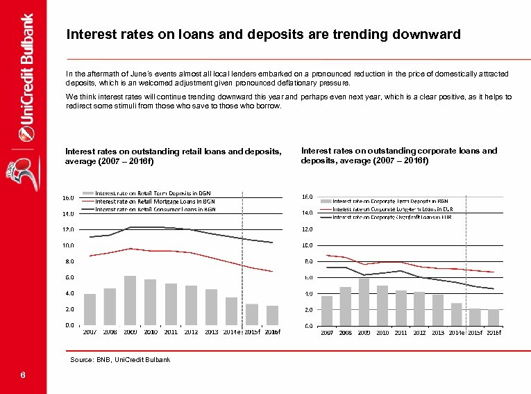 Interest rates on loans and deposits are trending downward In the aftermath of June's