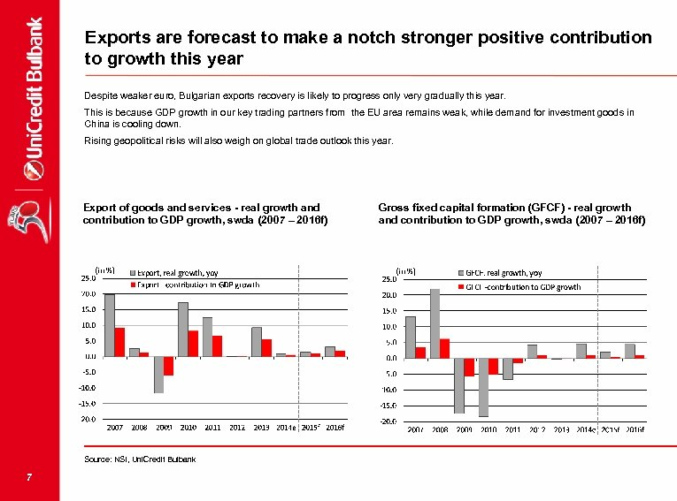 Exports are forecast to make a notch stronger positive contribution to growth this year
