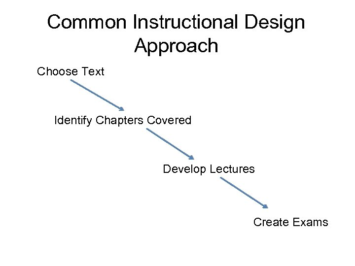 Common Instructional Design Approach Choose Text Identify Chapters Covered Develop Lectures Create Exams