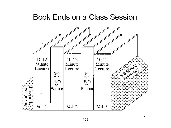 Book Ends on a Class Session 103