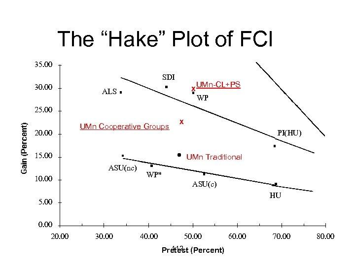 """The """"Hake"""" Plot of FCI 35. 00 SDI 30. 00 X ALS UMn-CL+PS WP"""
