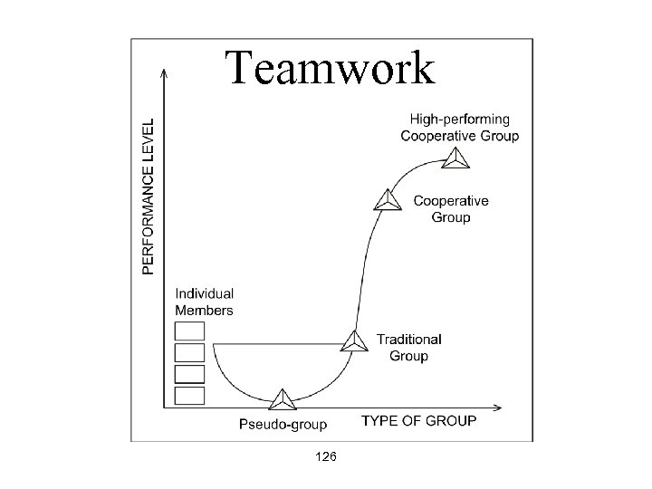 Teamwork 126