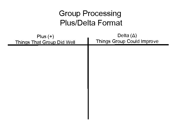 Group Processing Plus/Delta Format Plus (+) Things That Group Did Well Delta (Δ) Things