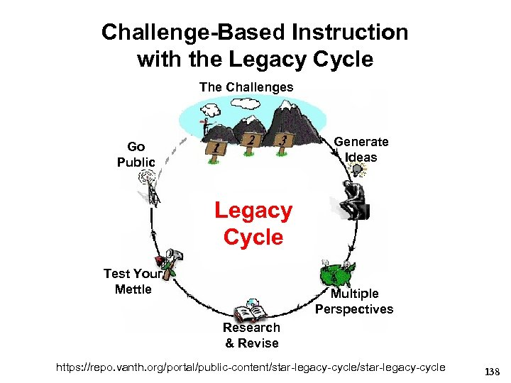 Challenge-Based Instruction with the Legacy Cycle The Challenges Generate Ideas Go Public Legacy Cycle