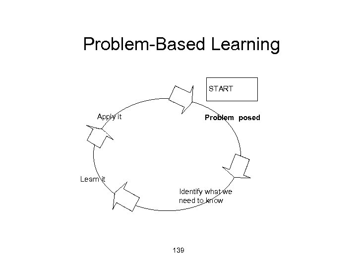 Problem-Based Learning START Apply it Problem posed Learn it Identify what we need to