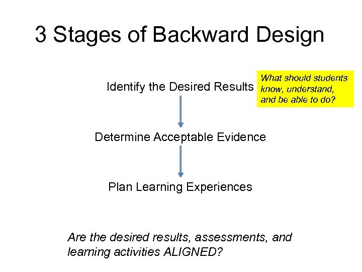 3 Stages of Backward Design Identify the Desired Results What should students know, understand,