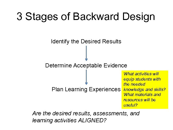 3 Stages of Backward Design Identify the Desired Results Determine Acceptable Evidence Plan Learning