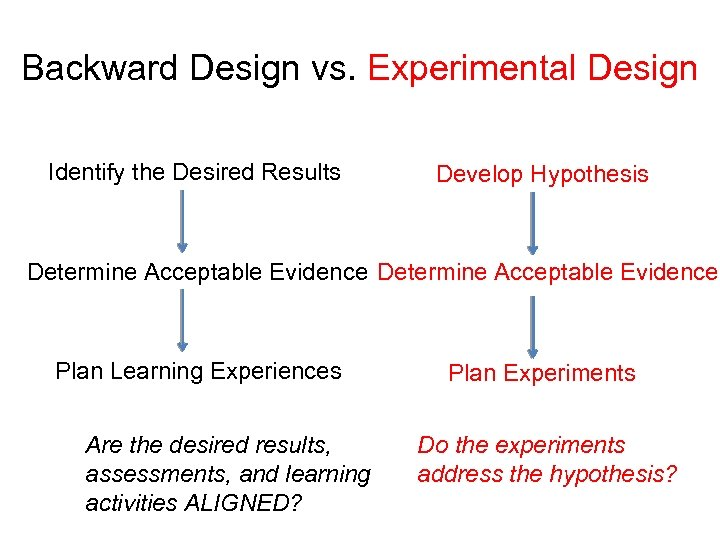 Backward Design vs. Experimental Design Identify the Desired Results Develop Hypothesis Determine Acceptable Evidence