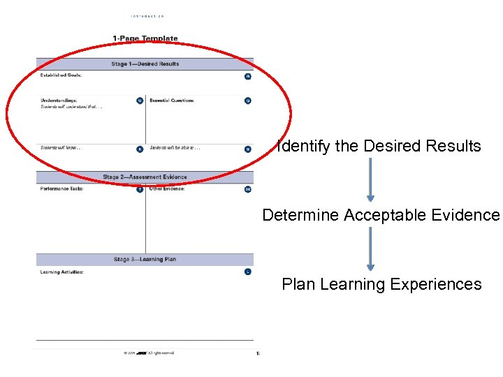 Identify the Desired Results Determine Acceptable Evidence Plan Learning Experiences