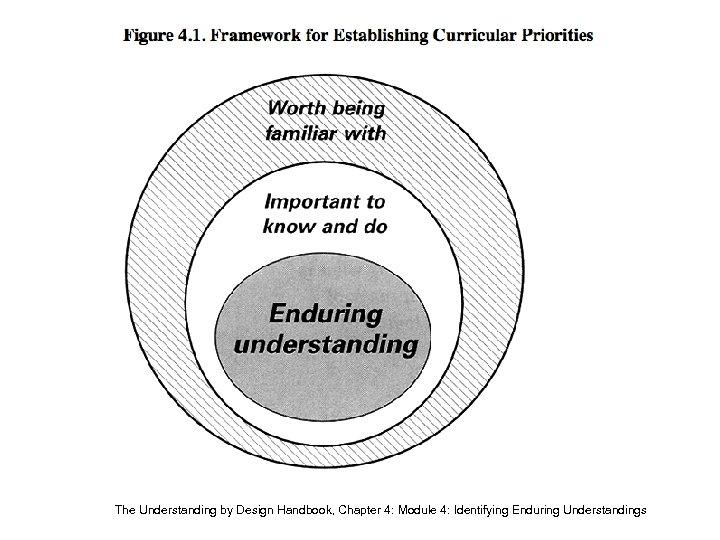 The Understanding by Design Handbook, Chapter 4: Module 4: Identifying Enduring Understandings