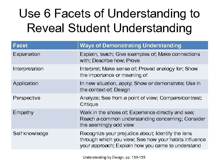 Use 6 Facets of Understanding to Reveal Student Understanding Facet Ways of Demonstrating Understanding